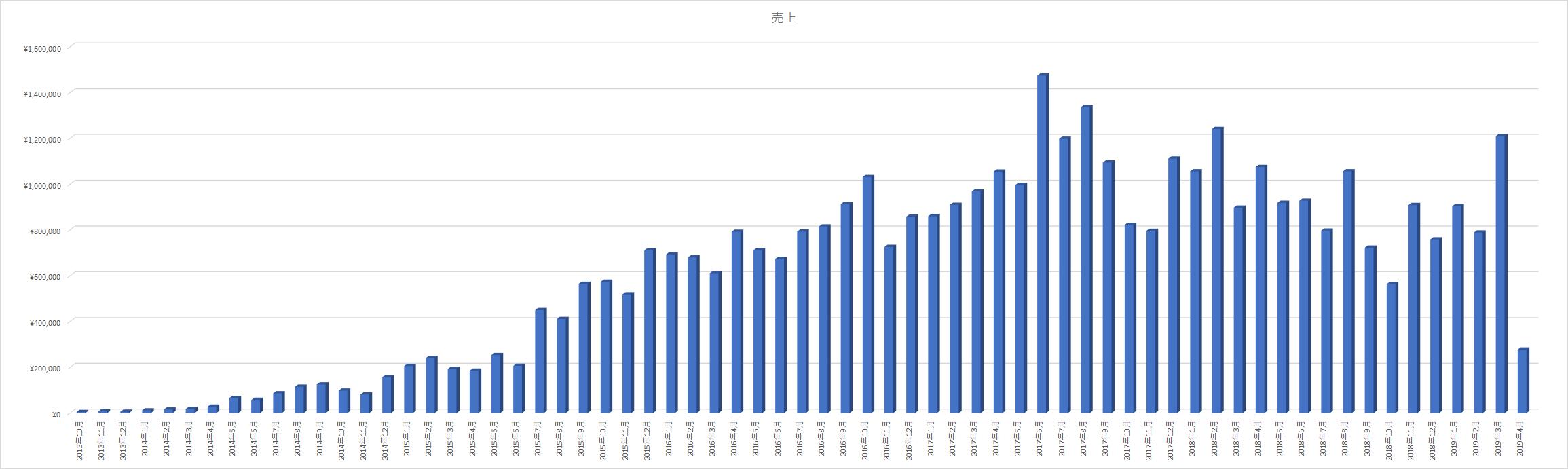 アフィリエイト売上2013年~2019年