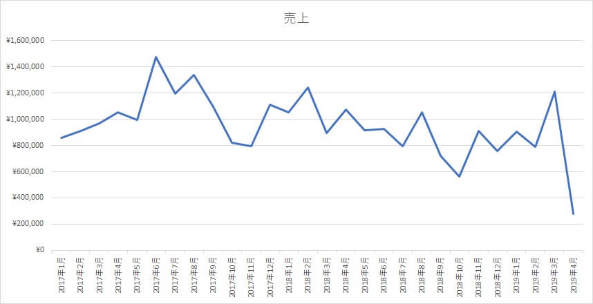 2017年から2019年の売上グラフ