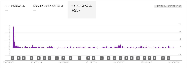 チャンネル登録者数の推移